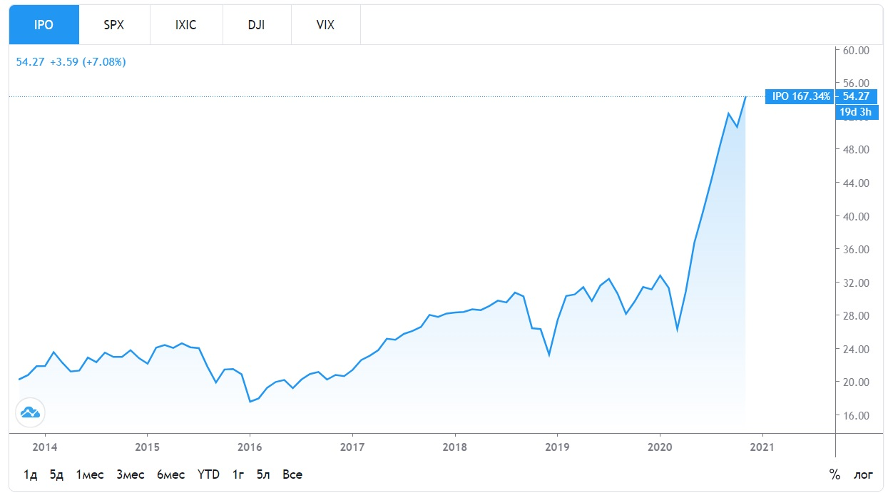 График фонда IPO