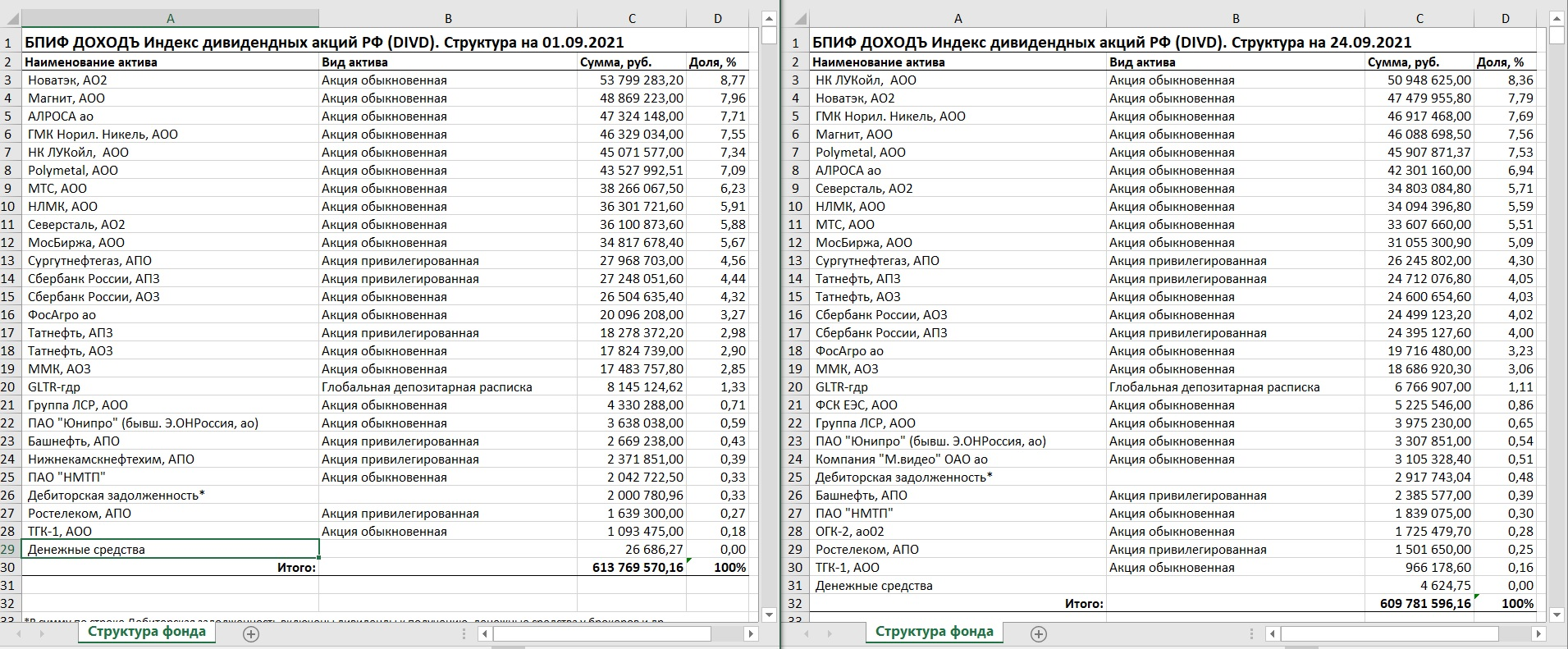 Изменения в индексе IRDIVTR